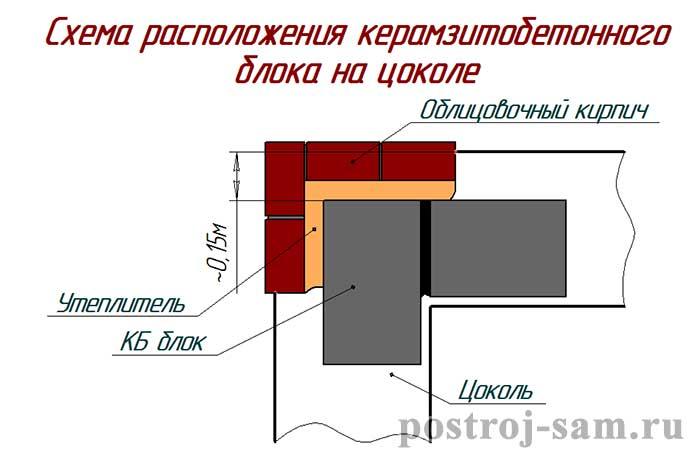 Толщина внутренней несущей стены 150