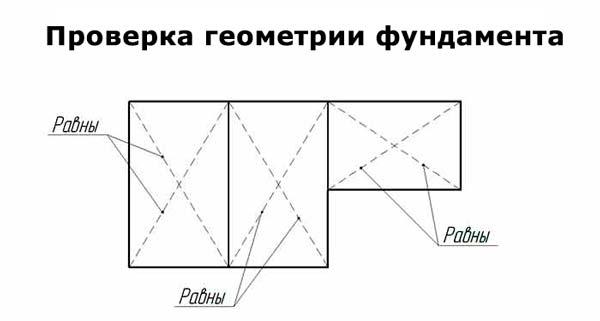 геометрия фундамента дома