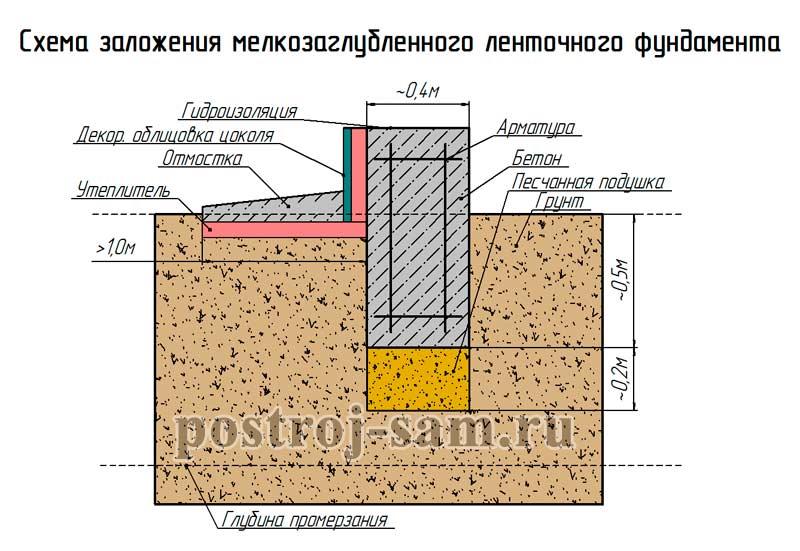 вымыть фундамент под дом мелкозаглубленный база