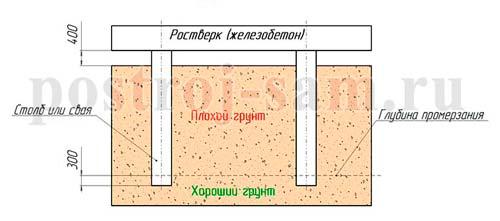 Монтаж фундамента под дом в Королёве