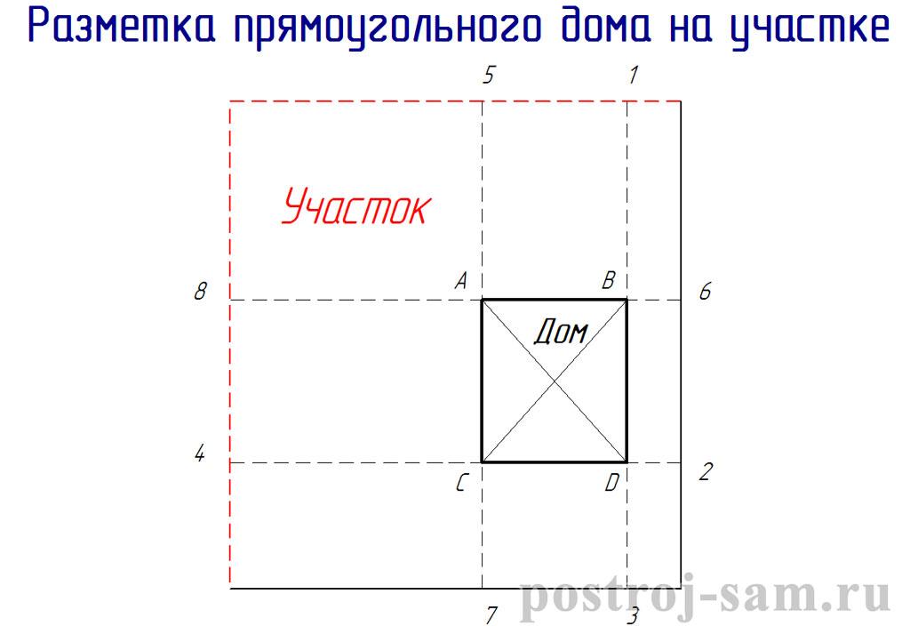 разметка прямоугольного фундамента под дом