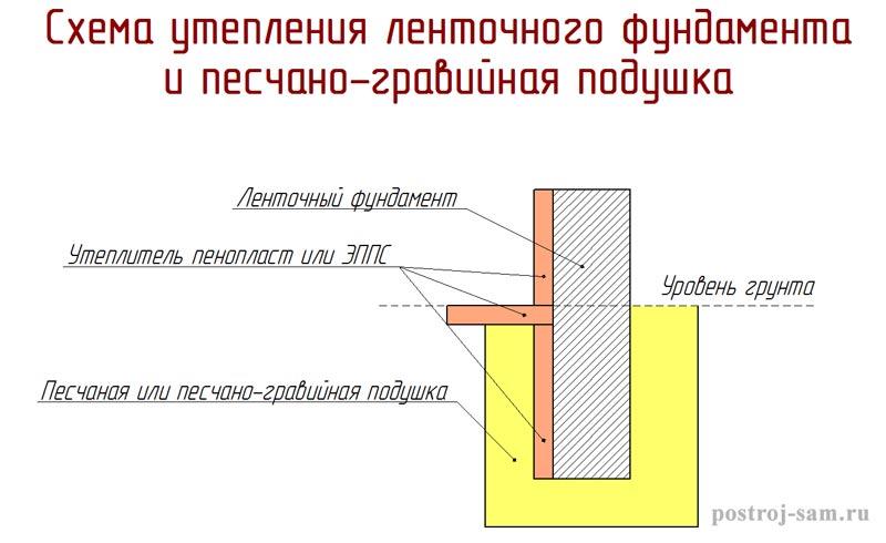 Стоимость установки винтовых свай для фундамента в Мытищах
