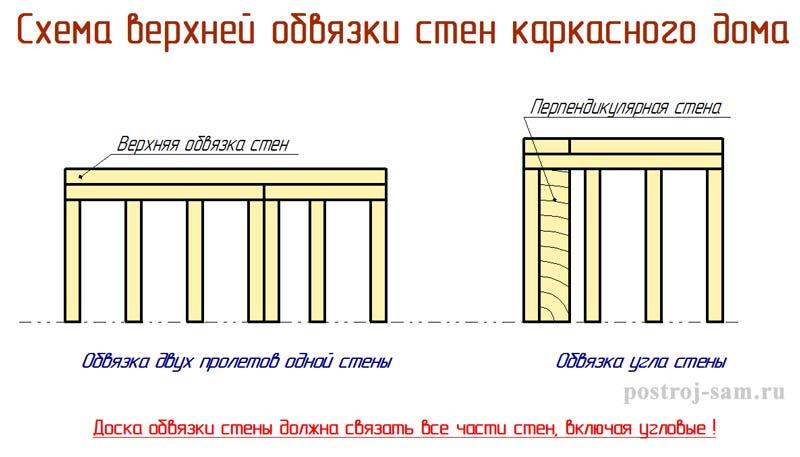схема обвязки стен