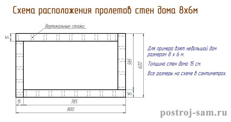 схема расположения стен каркасного дома
