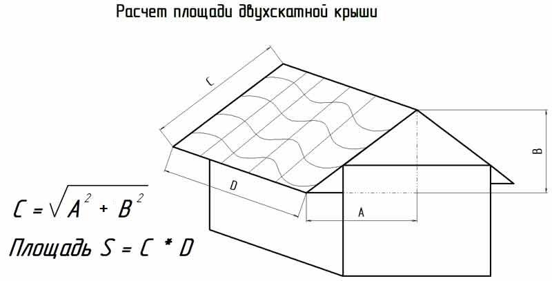 двухскатной крыши дома