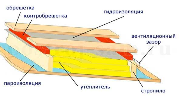 инструкция по монтажу фальцевая кровля - фото 4